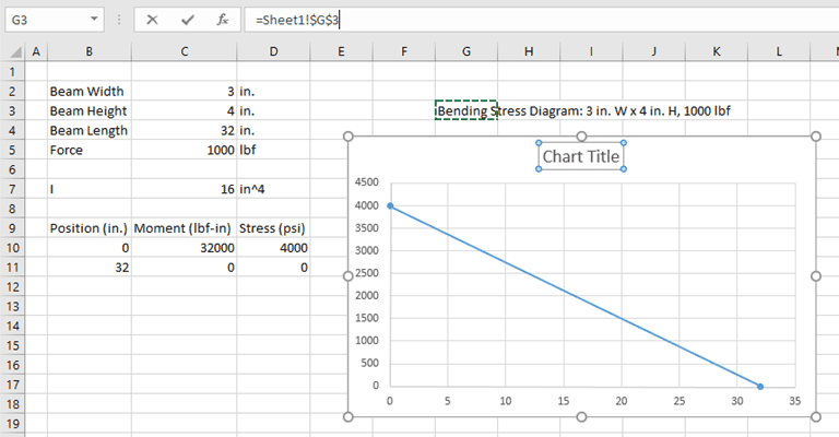automate chart title excel