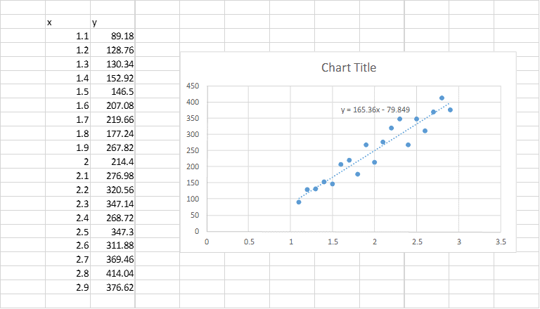 linear regression chart excel
