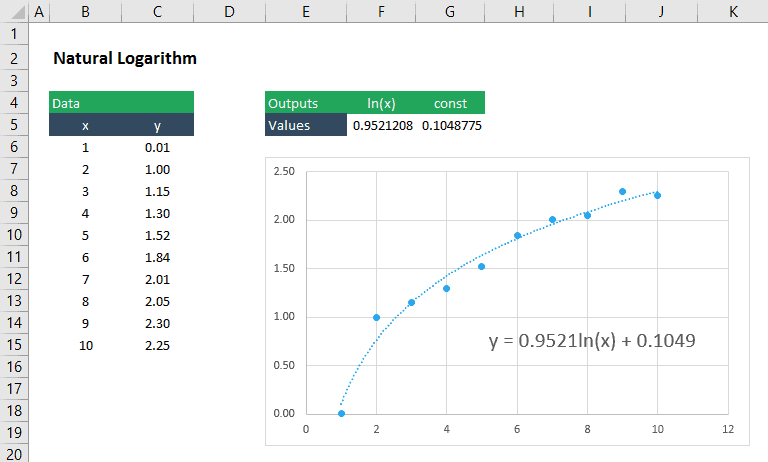 logarithmic function fit to excel data