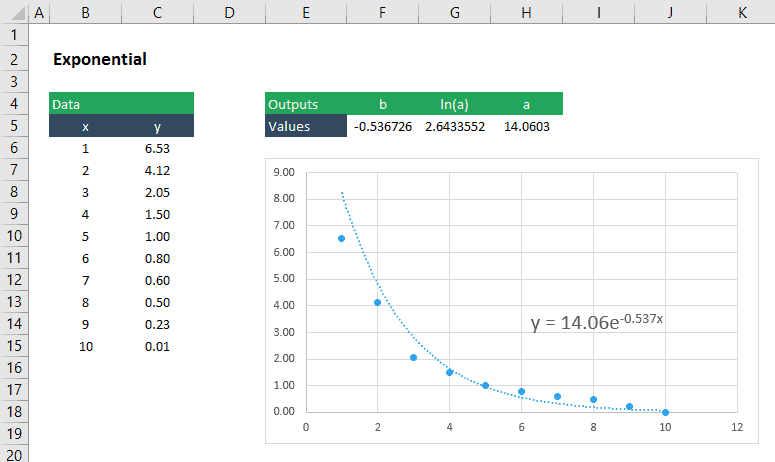 curve fitting exponential function in excel