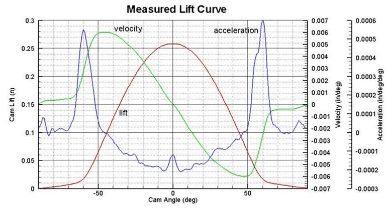 3 axis graph