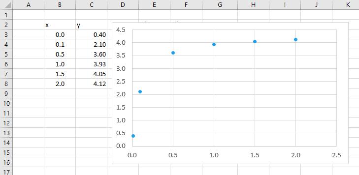 hyperbolic curve excel