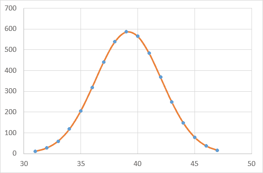 gaussian fit in excel