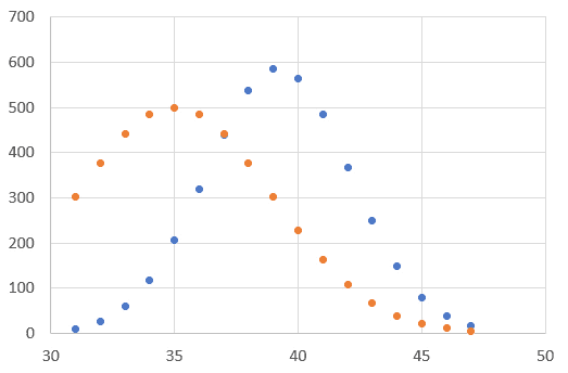 gaussian curve fit in excel